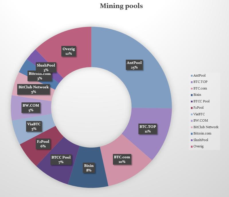 Mining pools cirkeldiagram