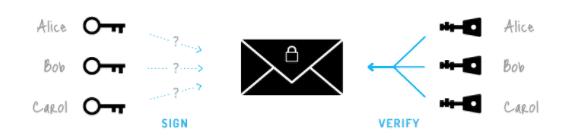 Ring signature transactie - De technologie van Monero
