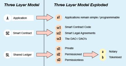 drielaagsmodel van Bytom