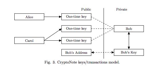 Cryptonode sleuteldiagram