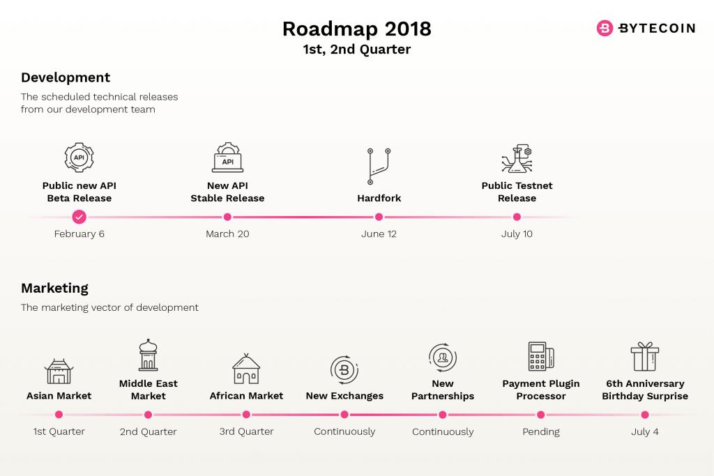 bytecoin-roadmap