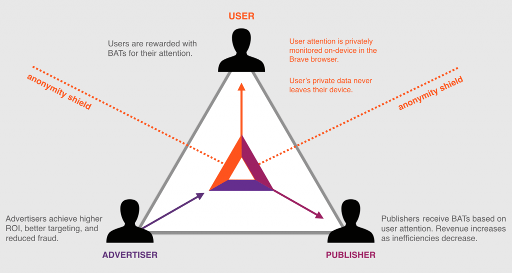 bat_triad_diagram