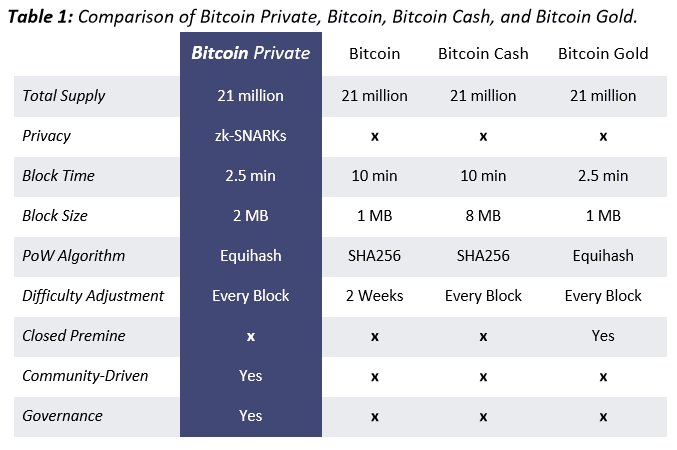 bitcoin-private-vergelijkingen