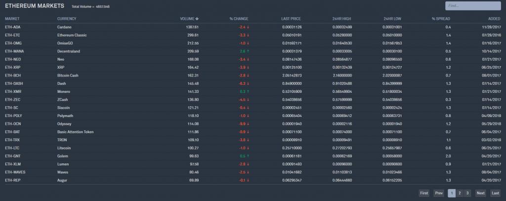 Stappenplan kopen en verkopen op Bittrex: Cryptocurrency kopen