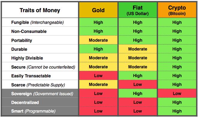 Eigenschappen van geld