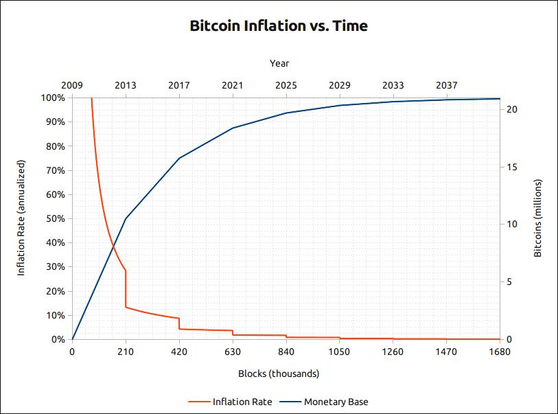 bitcoin inflatie grafiek